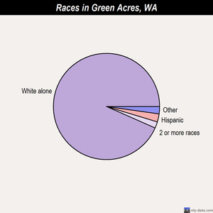 Green Acres races chart