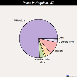 Hoquiam races chart