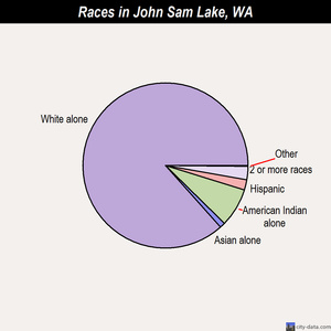 John Sam Lake races chart