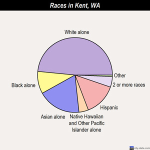 Kent races chart