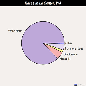 La Center races chart