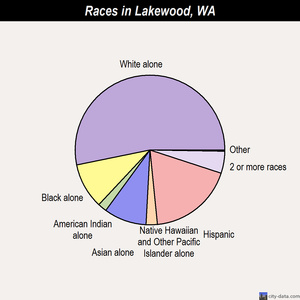 Lakewood races chart