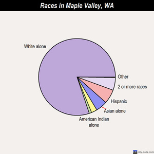 Maple Valley races chart