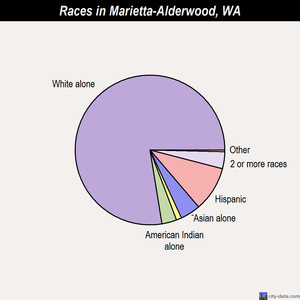 Marietta-Alderwood races chart