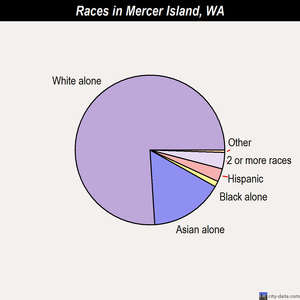 Mercer Island races chart