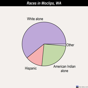 Moclips races chart