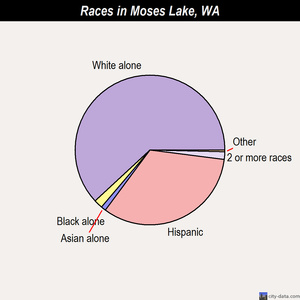 Moses Lake races chart