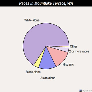 Mountlake Terrace races chart