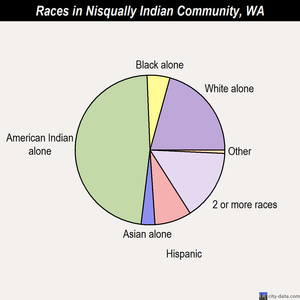 Nisqually Indian Community races chart