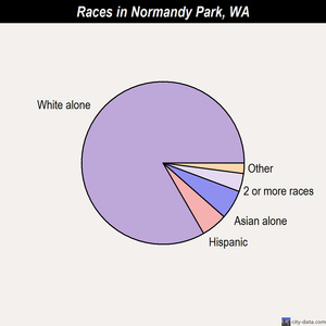 Normandy Park races chart