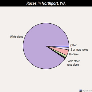 Northport races chart