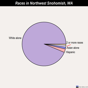 Northwest Snohomish races chart