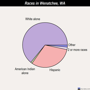Wenatchee races chart