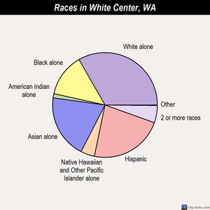 White Center races chart