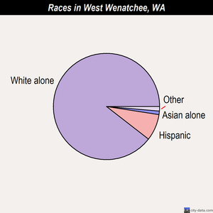 West Wenatchee races chart