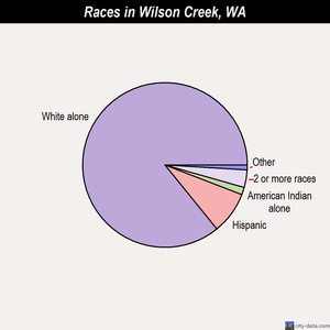 Wilson Creek races chart