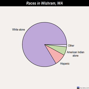 Wishram races chart