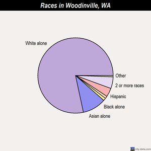 Woodinville races chart