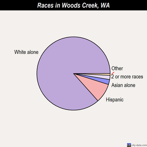 Woods Creek races chart