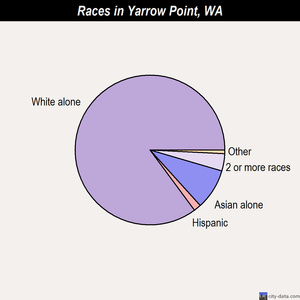 Yarrow Point races chart
