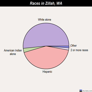 Zillah races chart