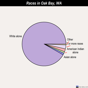 Oak Bay races chart