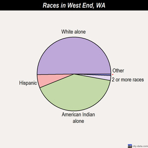 West End races chart