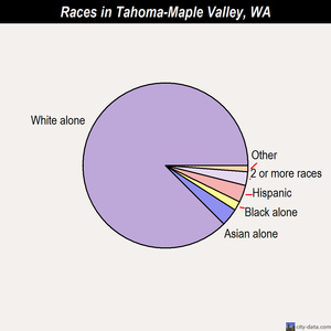 Tahoma-Maple Valley races chart