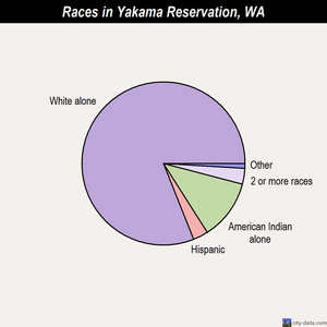 Yakama Reservation races chart
