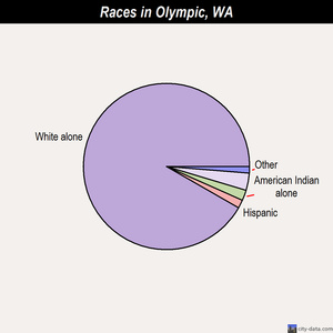 Olympic races chart