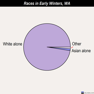 Early Winters races chart