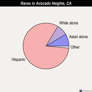 Avocado Heights races chart