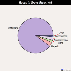 Grays River races chart