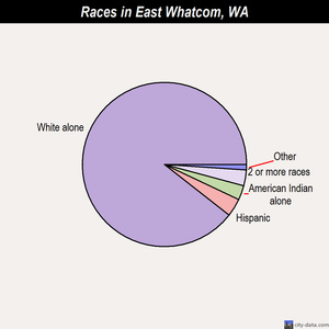 East Whatcom races chart