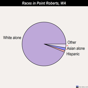 Point Roberts races chart
