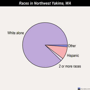 Northwest Yakima races chart