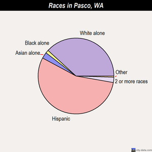 Pasco races chart