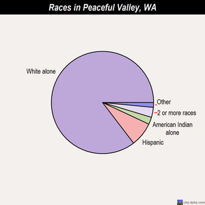 Peaceful Valley races chart