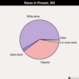 Prosser races chart