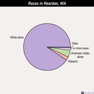 Reardan races chart