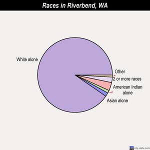 Riverbend races chart