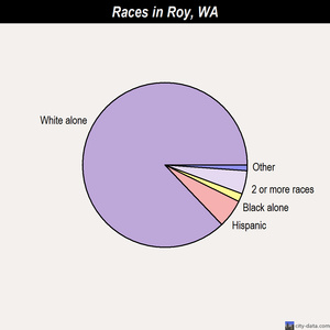 Roy races chart