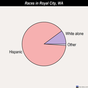 Royal City races chart