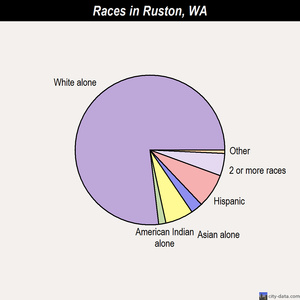 Ruston races chart