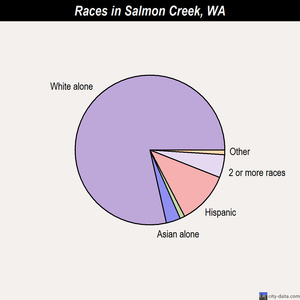 Salmon Creek races chart