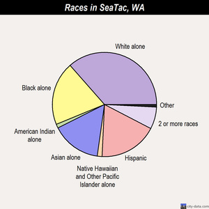 SeaTac races chart