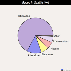 Seattle races chart