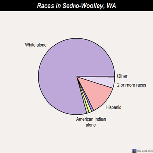 Sedro-Woolley races chart