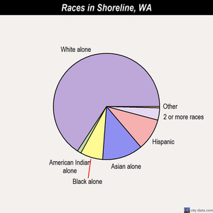 Shoreline races chart