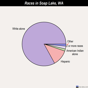 Soap Lake races chart